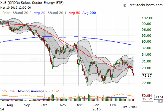 Energy Select Sector SPDR ETF (XLE)  is once again facing the wrath of sellers but trading volume is MUCH lower this time around