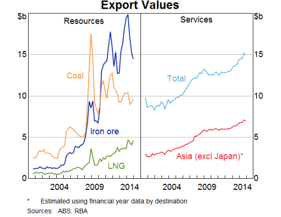 Iron ore is Australia's single dominant export, but it is far from the only one. Total services exports are now roughly equal with iron ore.
