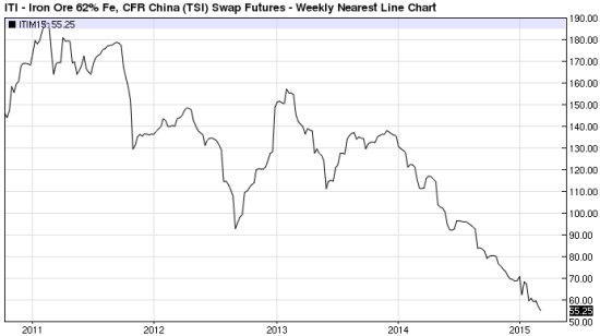 Pick any iron ore series: an epic collapse that has continued nearly unabated now  for over 15 months