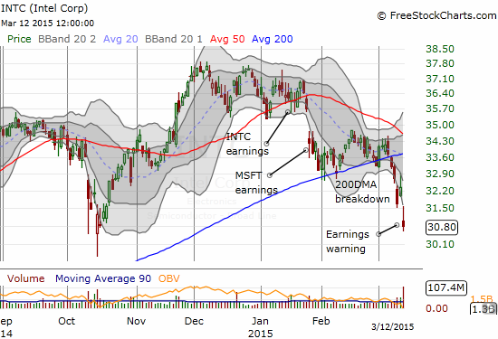 Intel confirms 200DMA breakdown and 50DMA resistance