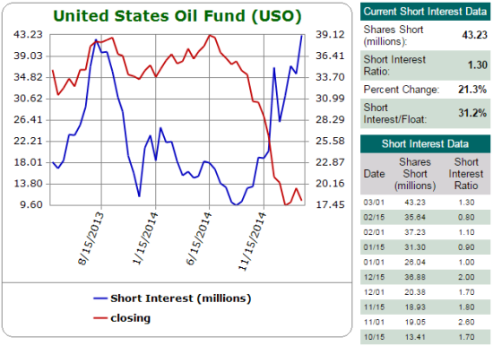 Shares short on USO were sitting at a major low one month into the sell-off...