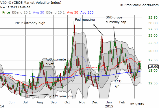 The volatility index has experienced more frequent spikes since hitting 7 1/2 year lows last summer