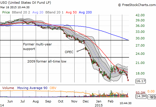 United States Oil ETF (USO) makes a new (intraday) all-time low shortly after opening for trading on March 16, 2015