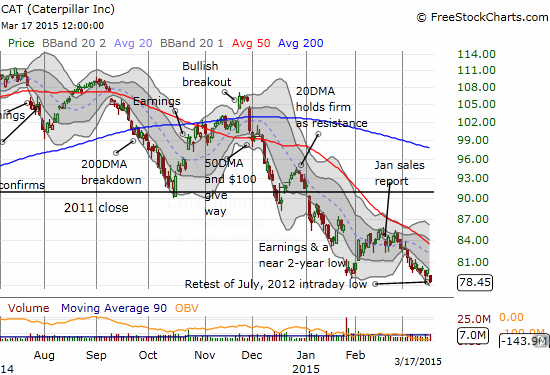 Caterpillar, Inc. (CAT) is confirming my need to stay bearish as it retests an intraday low from July, 2012