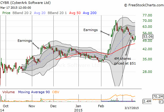 CyberArk Software, Ltd. (CYBR) has essentially tested its 50DMA and looks ready to resume its earlier momentum