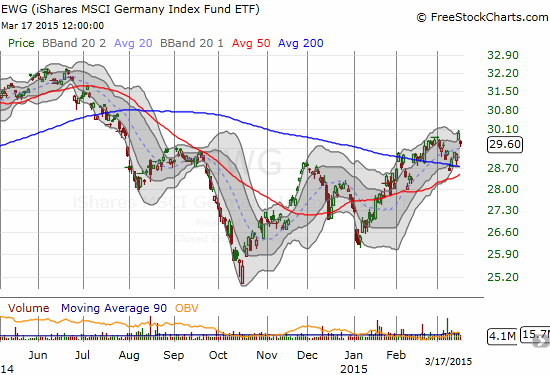 iShares MSCI Germany (EWG) has taken the bumpy ride to a 200DMA breakout
