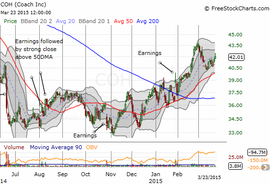 Coach (COH) continues to maintain an uptrend from its recent lows that is following the 50DMA with multiple dip-buying opportunities along the way