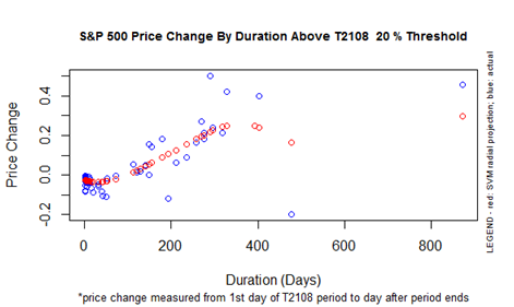 S&P 500 Price Change By Duration ABOVE T2108 Threshold 20%