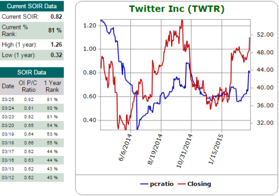 The open interest put/call ratio has soared recently although it has been much higher earlier in Twitter's life