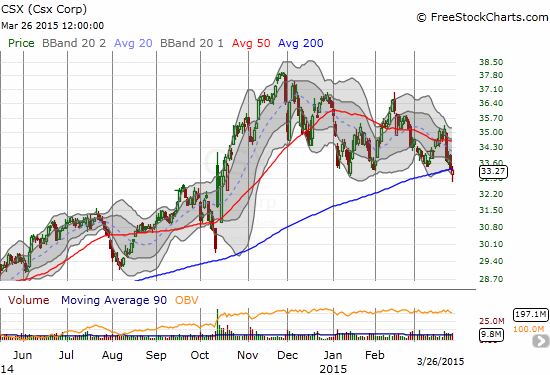 CSX Corp. (CSX) confirms its slow downtrend from recent highs with a marginal 200DMA breakdown