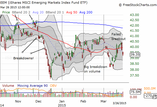 iShares MSCI Emerging Markets (EEM) quickly reverses in what now looks like a failed breakout above 50DMA resistance