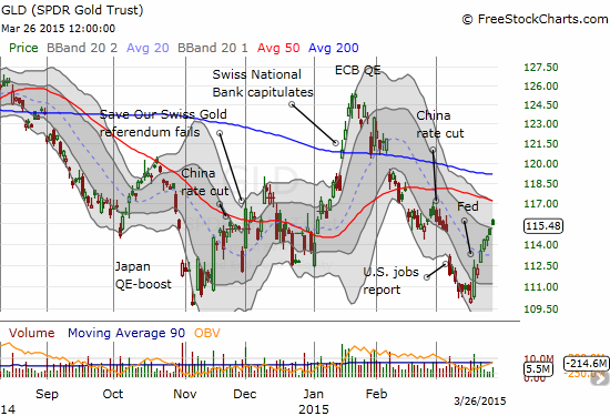 SPDR Gold Shares (GLD) has generated another relief rally that appears doomed to disappoint yet again
