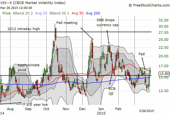 The VIX quickly rebounds but today's fade leaves selling pressure in doubt