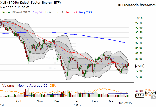 The Energy Select Sector SPDR ETF (XLE) is struggling with its 50DMA resistance