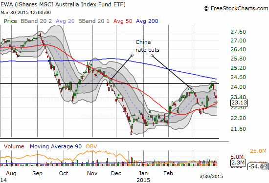 iShares MSCI Australia (EWA) is faring little better than FXA