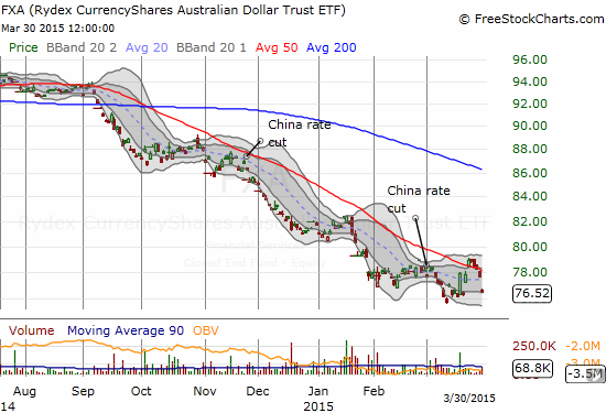 CurrencyShares Australian Dollar ETF (FXA) falls back to a near 6-year low despite stimulus news that sent Chinese shares soaring