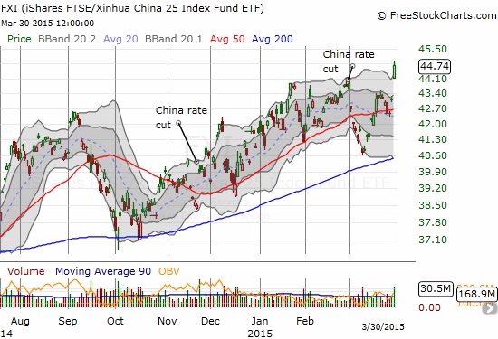 Stimulus appears to be working its magic on iShares China Large-Cap (FXI)