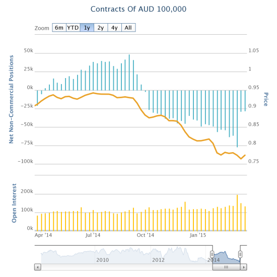 Speculators have retreated notably from net short positions against the Australian dollar