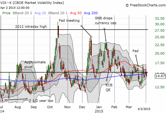 The volatility index, the VIX, continues to bounce around the 15.35 pivot point