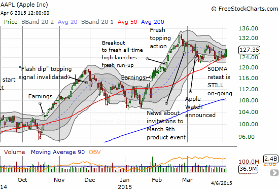 A rare moment for me: missing a picture-perfect bounce off (50DMA) support for AAPL