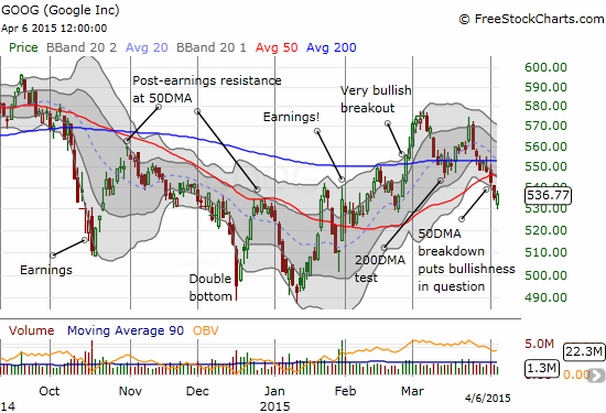That bullish feeling has ended with Google (GOOG) with a 50DMA breakdown