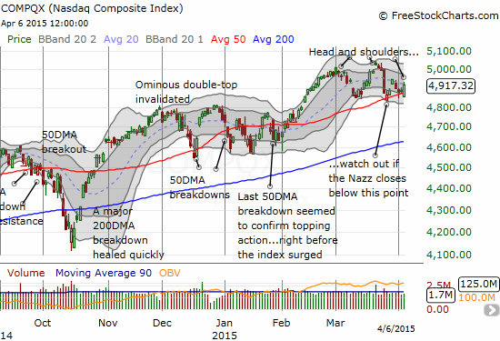 The NASDAQ is toying with its 50DMA support as a declining 20DMA converges upon the support