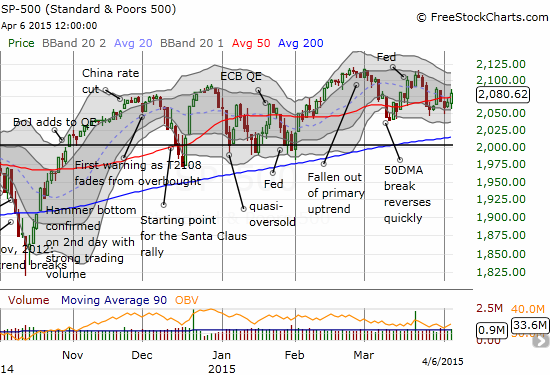 The S&P 500 keeps hugging the 50DMA