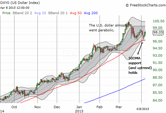 The U.S. dollar index continues to maintain a well-defined uptrend