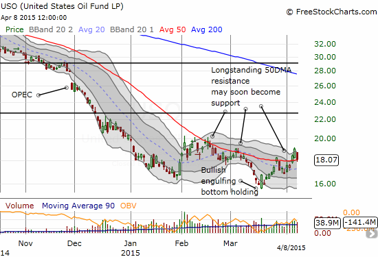The United States Oil ETF (USO) is trying to confirm a bottoming process