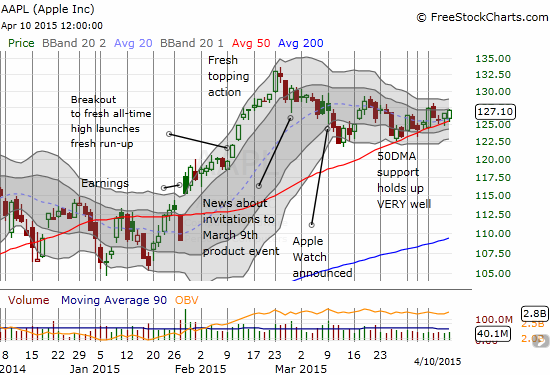 The tension builds as Apple (AAPL) follows its 50DMA steadily higher into its pre-Watch trading price