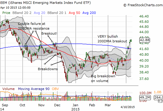 The EEM surge continues in style with a very bullish breakout above its 200DMA