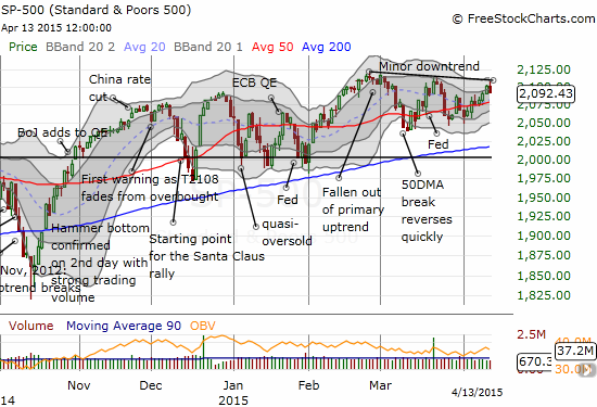 The S&P 500's small rally into earnings season takes a pause at a minor downtrend line