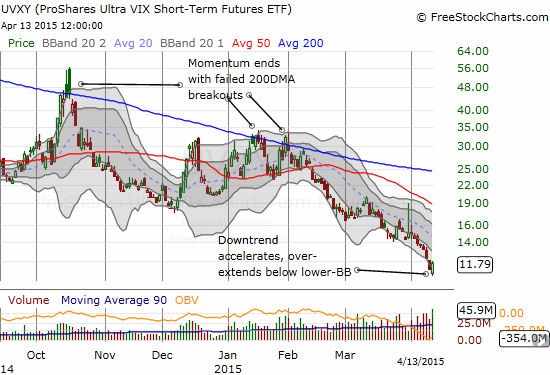 ProShares Ultra VIX Short-Term Futures (UVXY) was trading well below its lower-BB as the current downtrend accelerated - the bounceback was sharp