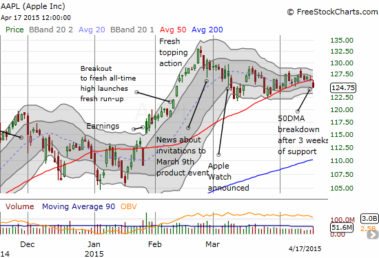 Apple (AAPL) finally starts to breakdown, but it remains comfortably within an extended trading range