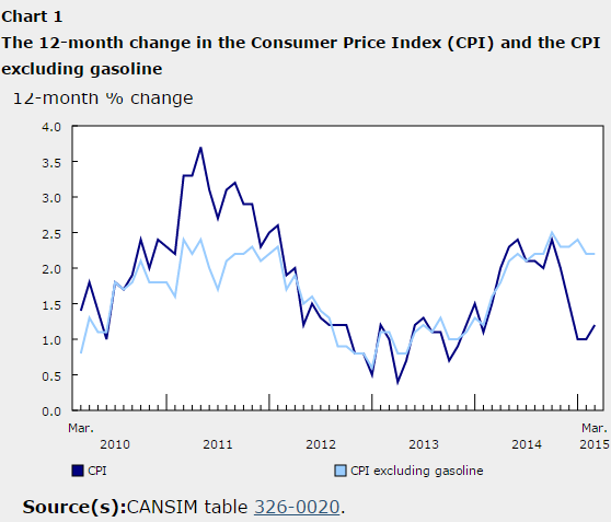 Canada's CPI excluding gasoline is still above 2%