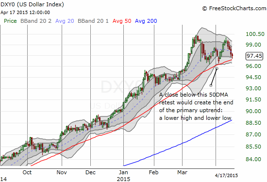 Another challenge to the U.S. dollar's primary uptrend