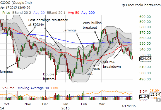 Google (GOOG) is now a bearish stock until it can break out again above its converged 50 and 200DMAs