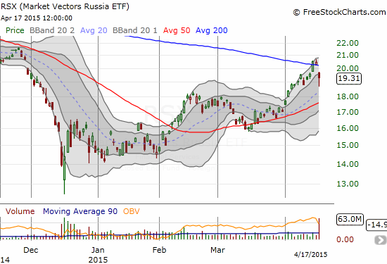 Book-ends of high trading volume on Market Vectors Russia ETF (RSX). Does the sharp pullback from 200DMA resistance signal the end of the run-up?