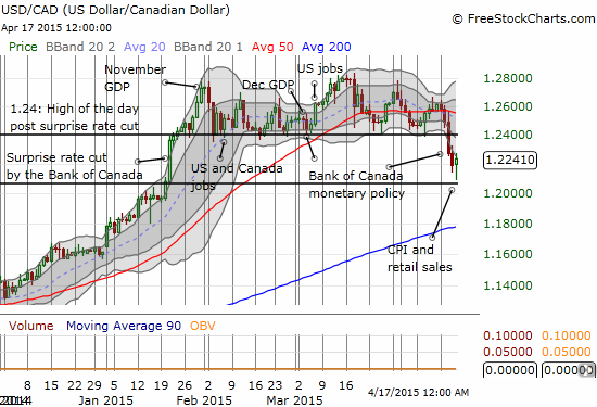 A new lower trading range is likely developing for the Canadian dollar versus the U.S. dollar