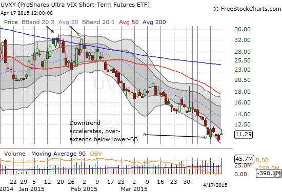 ProShares Ultra VIX Short-Term Futures (UVXY) remains stuck in a well-defined downtrend channel
