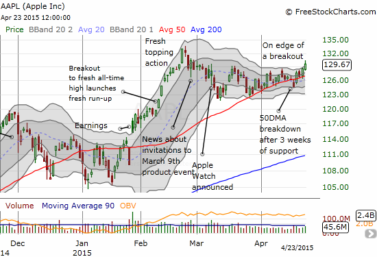 Apple (AAPL) is finally gaining some more steam