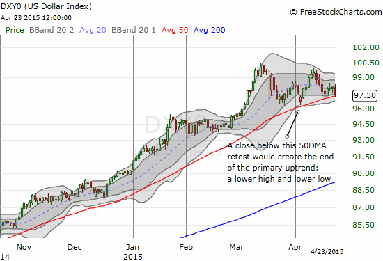The U.S. dollar is retesting its primary uptrend defined by 50DMA support