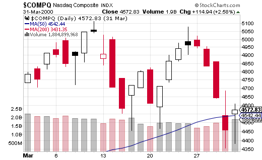 March 2000: The collapse of tech bubble did not happen in one fell swoop. Even after the top, hope remained as the NASDAQ made a quick recovery to retest that ultimate high.