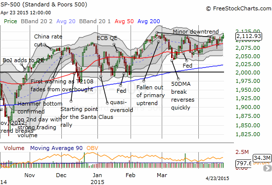 The S&P 500 is starting to look like a coiled spring after months of churn in a trading range