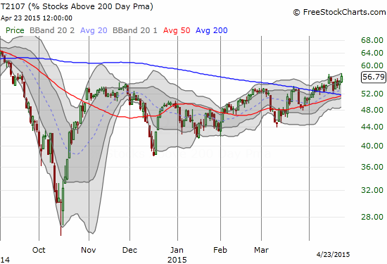 While T2108 chops around with the S&P 500 (SPY), T2107 iq quietly marching forward into a major breakout