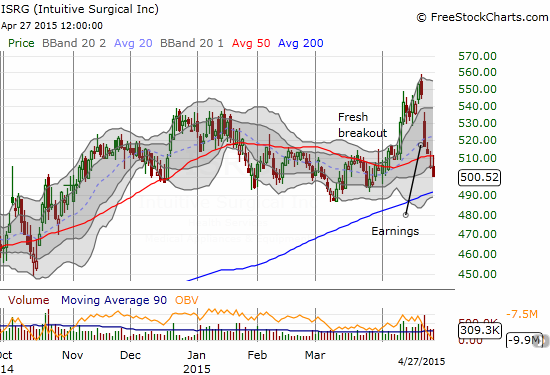 Intuitive Surgical disappoints