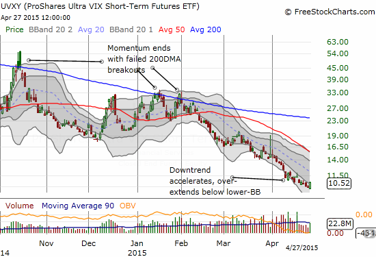 ProShares Ultra VIX Short-Term Futures (UVXY) is back to familiar territory with a downtrend in place for most of 2015