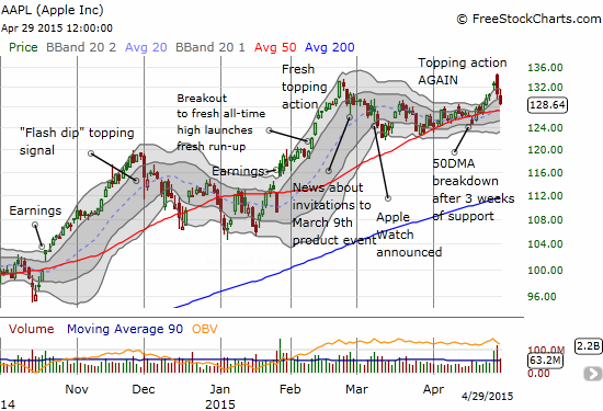 Apple (AAPL) post-earnings is looking toppy yet again with a bearish engulfing right at fresh all-time highs