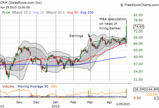 salesforce.com, inc. (CRM) catapults off 50DMA support in a bullish resolution of  post-earnings wedge that was starting to press on the 50DMA