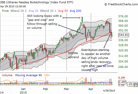 iShares Nasdaq Biotechnology (IBB) has failed two days in a row to maintain a hold of its 50DMA uptrend...